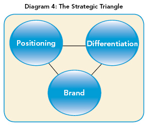 strategic-triangle